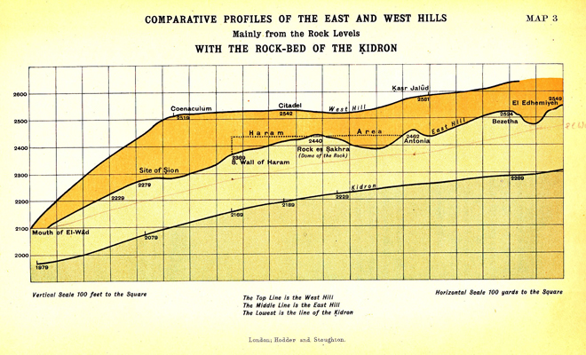 Map III. Comparative Profiles of the East and West Hills, with the Rock-Bed of the Kidron - facing p.42